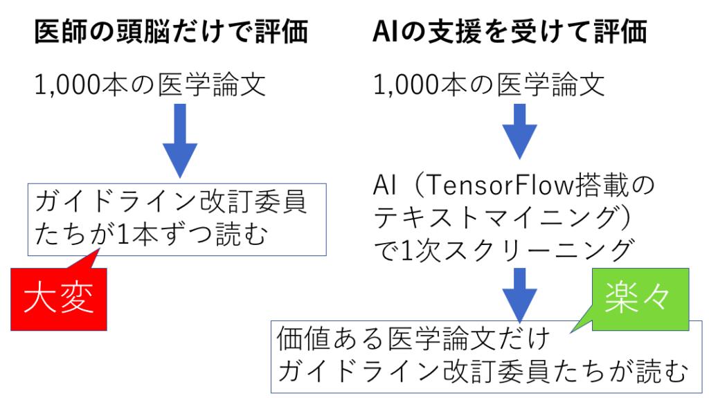 tensorflow,事例