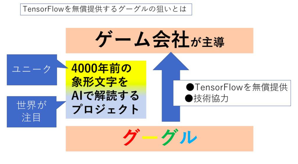 tensorflow,活用事例
