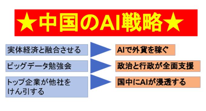 世界トップの中国のAI(人工知能)
