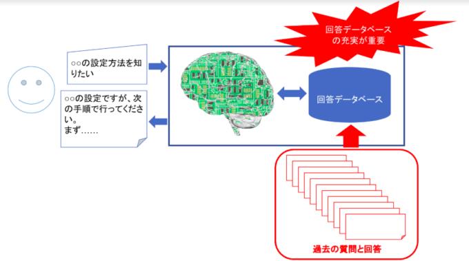 チャットボット_人工知能(AI)