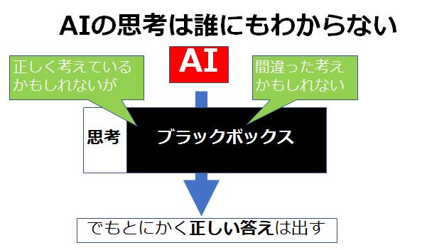 AI(人工知能) 医療