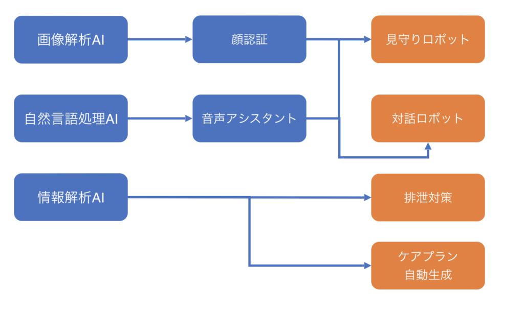 AI_介護_図