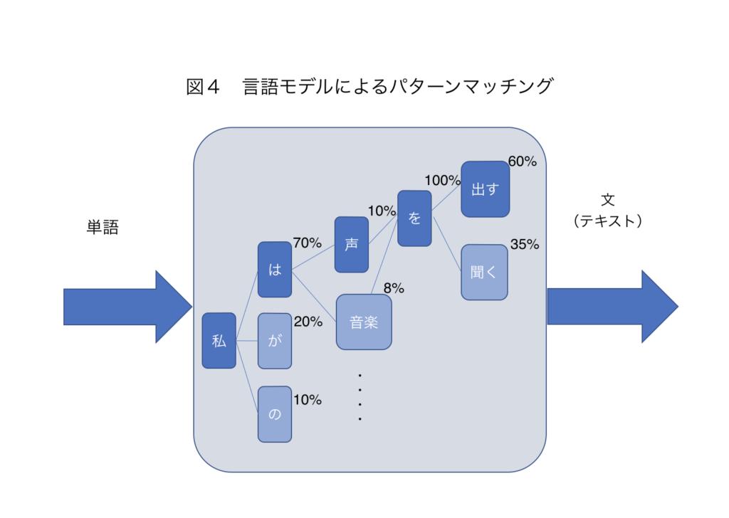 AI(人工知能)-パターンマッチング