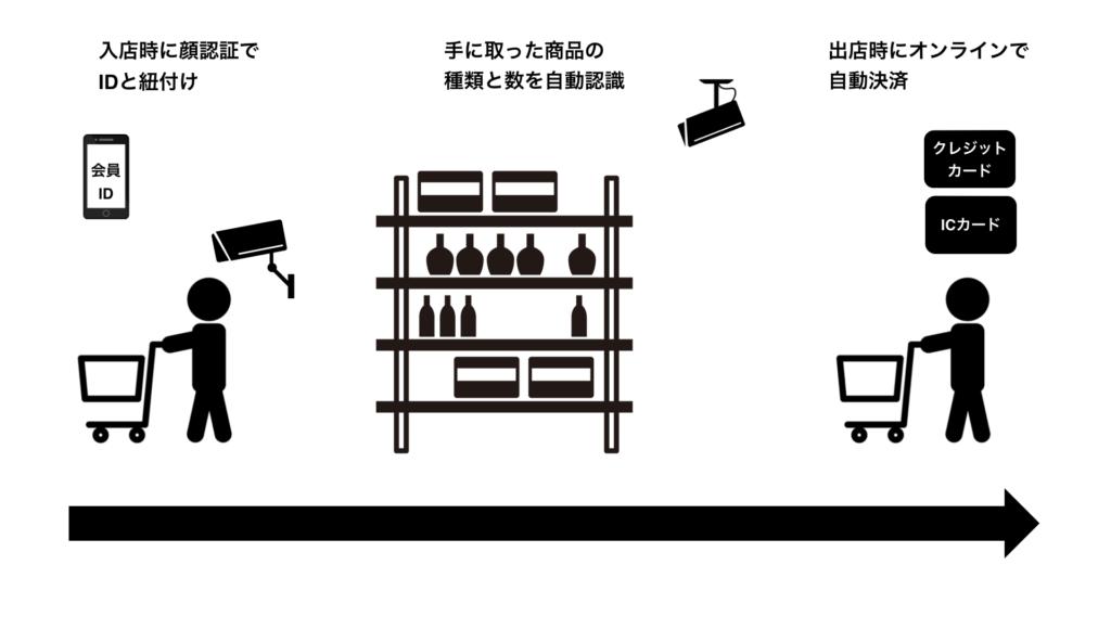 AI(人工知能)-convenient-store