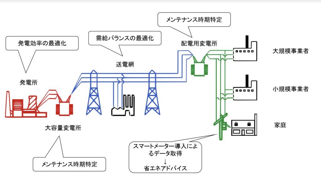 電力業界でのAI活用シーン