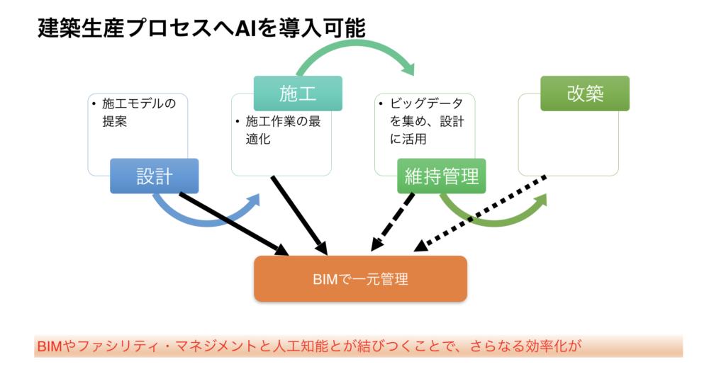 AI(人工知能)-AI導入プロセス