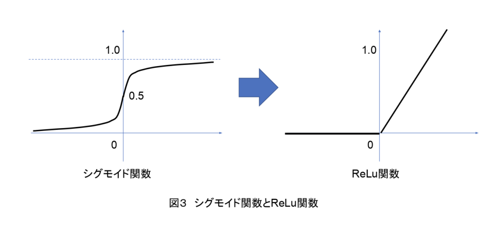AI-シグモイド関数とReLu関数