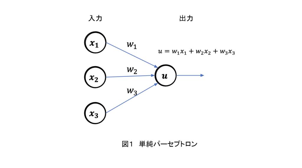 AI-単純パーセプトロン