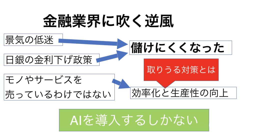 ai(人工知能)-金融業界