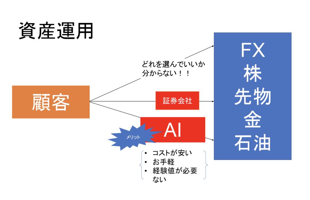 AI(人工知能)-資産運用