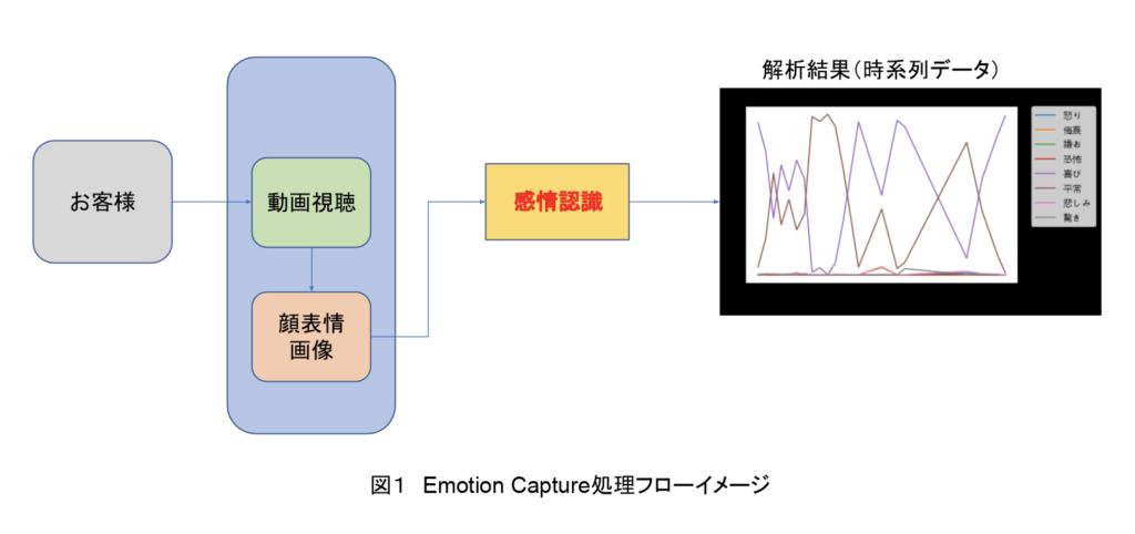 Emotion-Capture処理フローイメージ