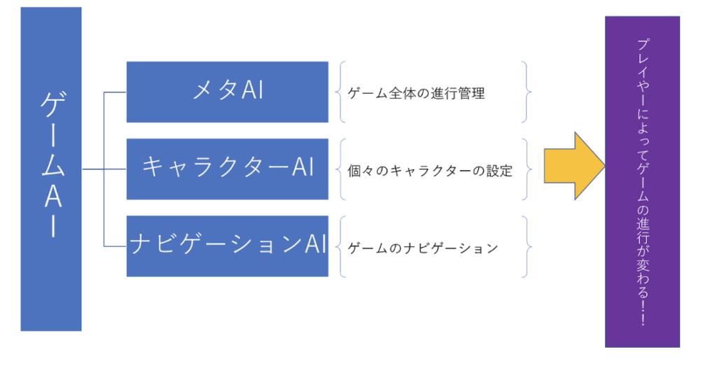 AI-ゲーム