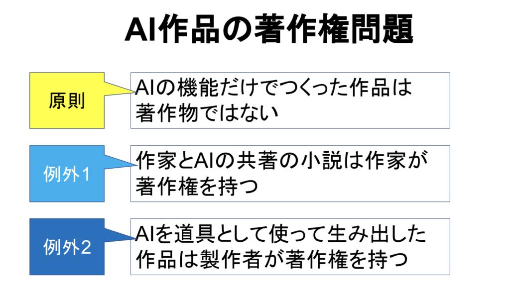 AI作品の著作権問題