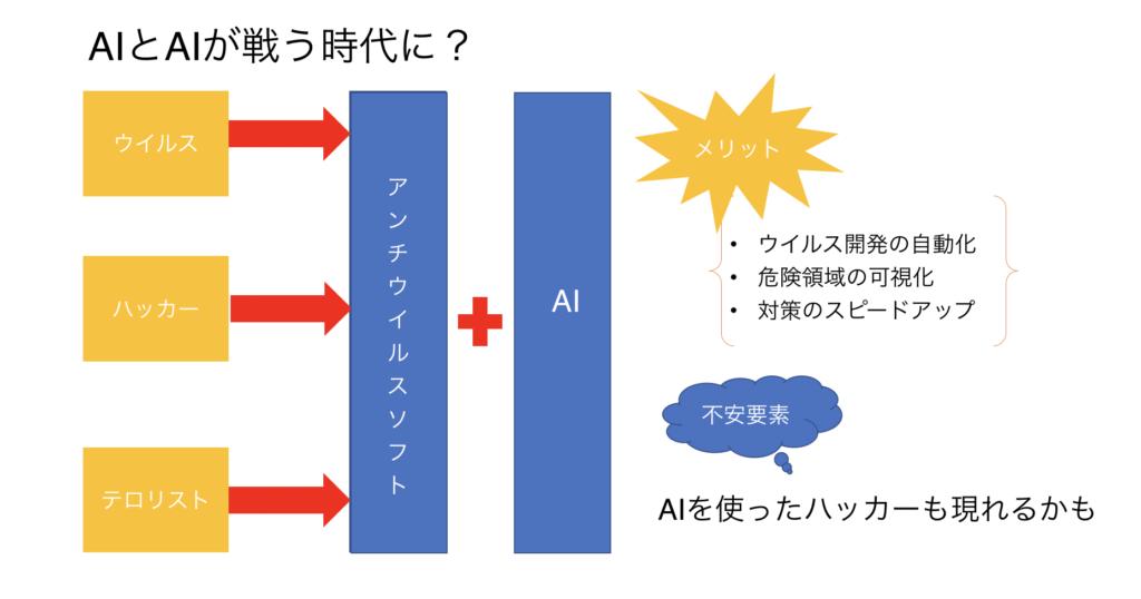 AI-ハッカー