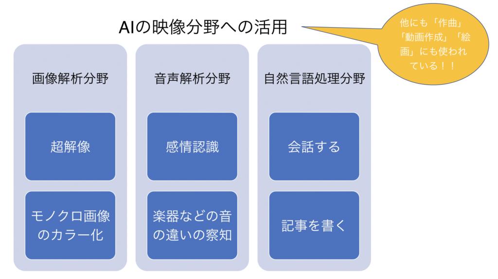 AI 映像分野