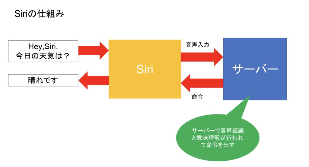 AI Siri