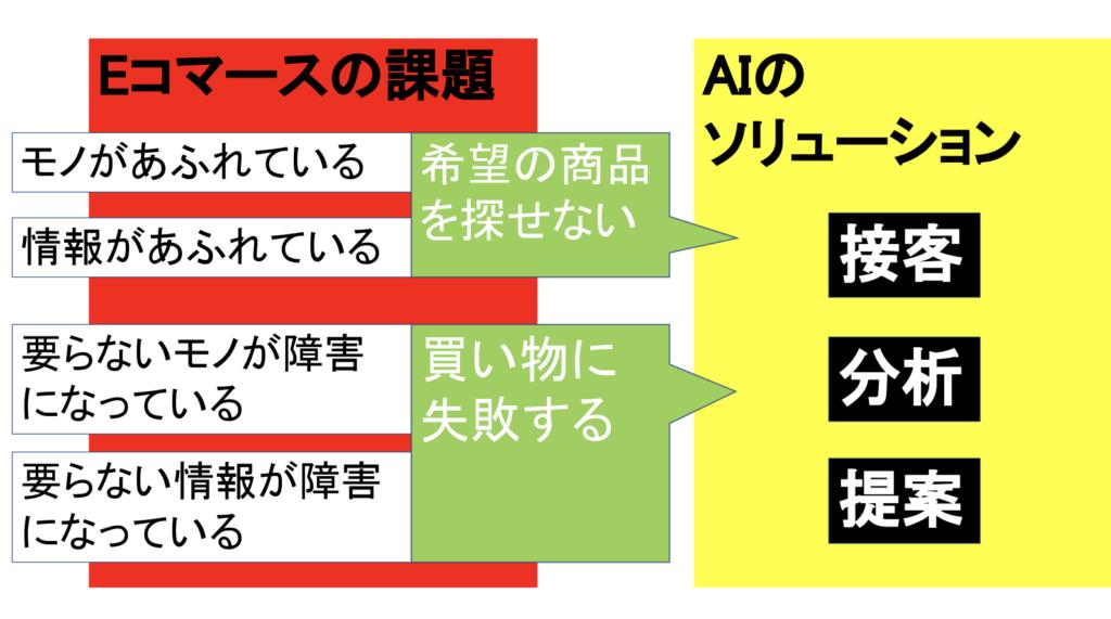 AI E-コマース