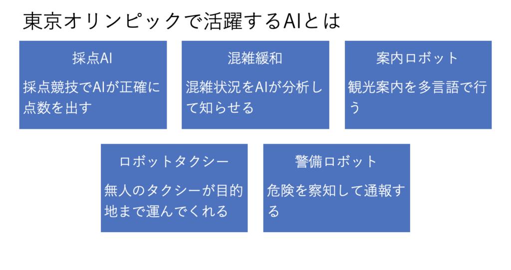 AI 東京オリンピック