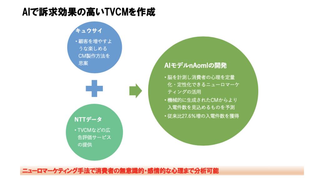 AI テレビショッピング