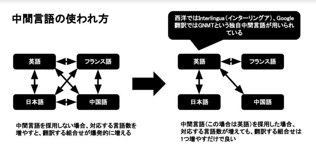 AI 翻訳