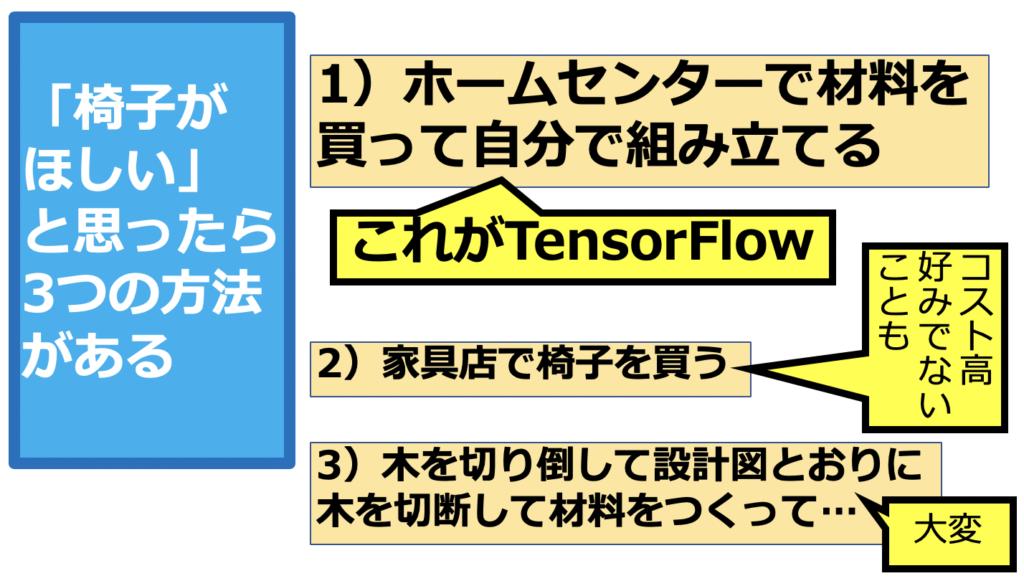 AI TensorFlow
